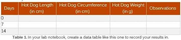 3 Data Table