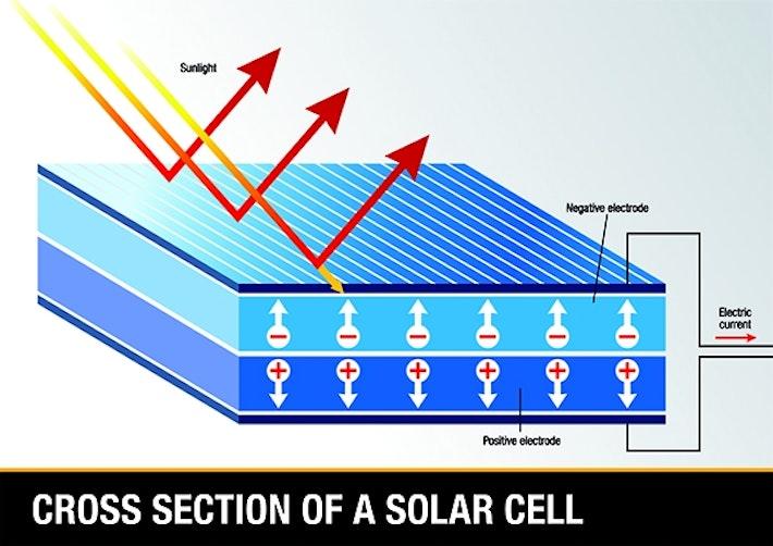 Solar panel cross section
